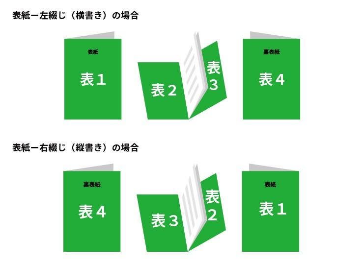 表紙周りについて(表1~表4)