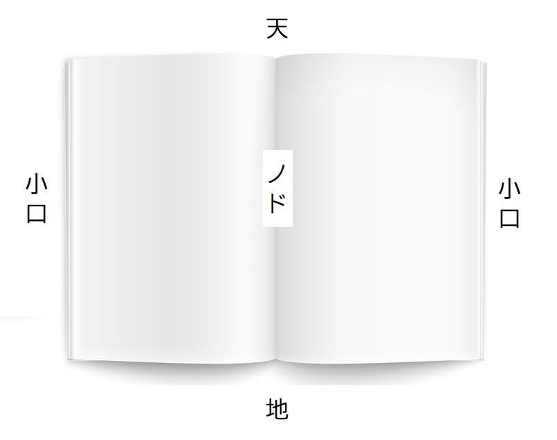 本の天・地・ノド・小口