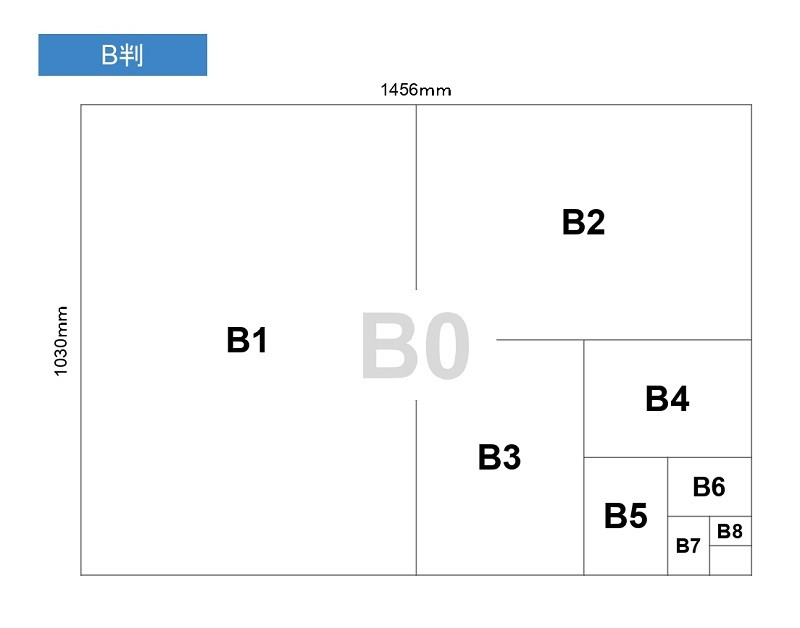 B判 B0からB8