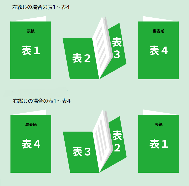 表1~表4