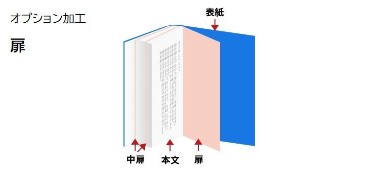 扉 冊子印刷のオプション加工