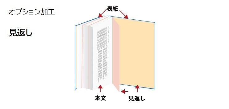 見返し加工 冊子印刷のオプション加工