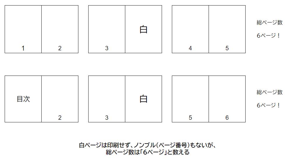 ノンブル(ページ番号)とページ数の数え方