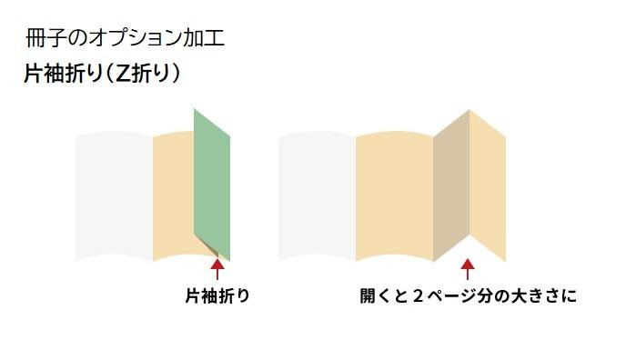 片袖折り(Z折り) 冊子のオプション加工