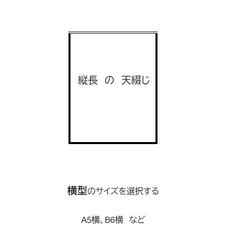 縦長の天綴じ冊子 注文方法